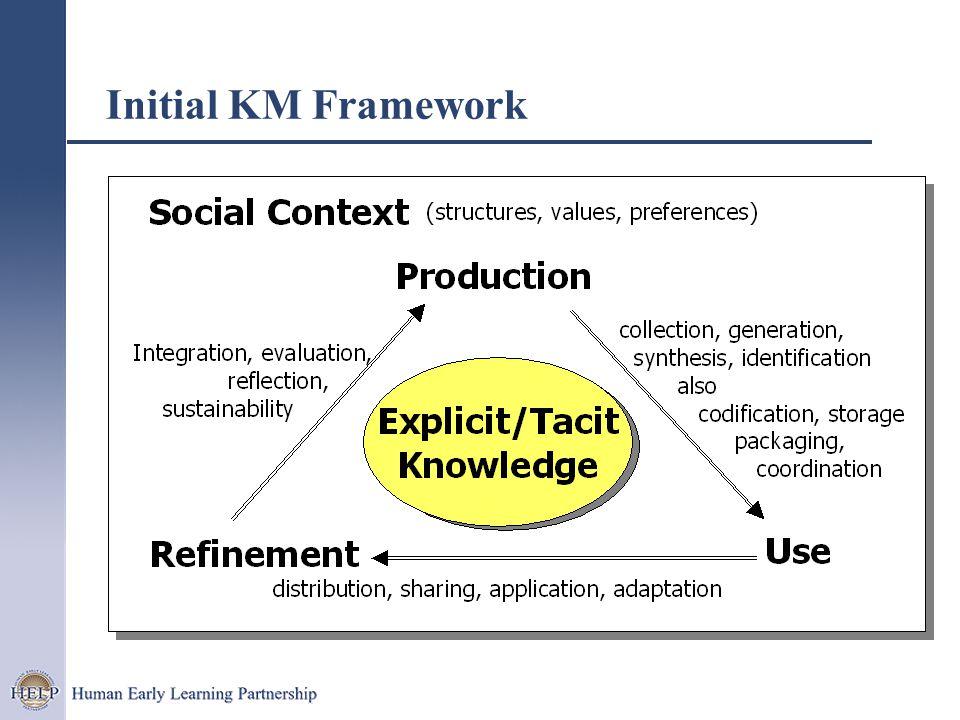 Initial KM Framework
