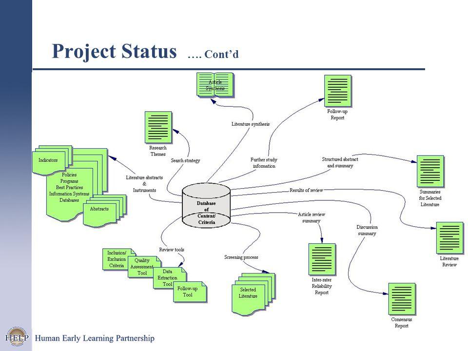Project Status …. Cont'd