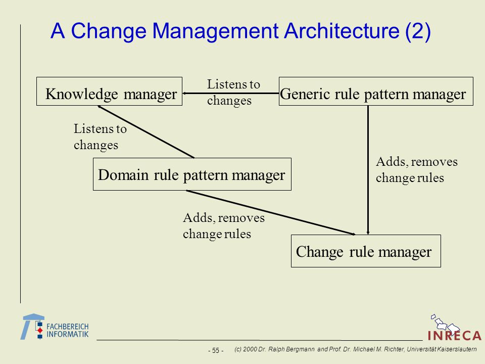 - 55 - (c) 2000 Dr. Ralph Bergmann and Prof. Dr. Michael M. Richter, Universität Kaiserslautern A Change Management Architecture (2) Knowledge manager