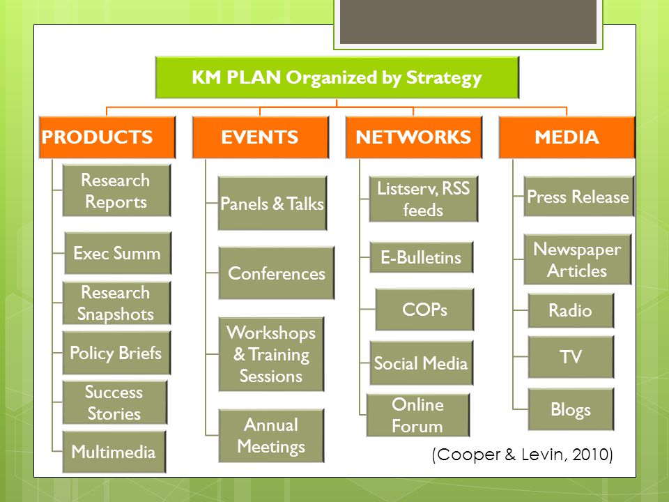 KM PLAN Organized by Strategy PRODUCTS Research Reports Exec Summ Research Snapshots Policy Briefs Success Stories Multimedia EVENTS Panels & Talks Conferences Workshops & Training Sessions Annual Meetings NETWORKS Listserv, RSS feeds E-Bulletins COPs Social Media Online Forum MEDIA Press Release Newspaper Articles Radio TV Blogs (Cooper & Levin, 2010)