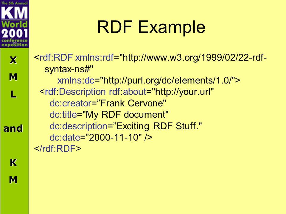 XMLandKM RDF Example <rdf:RDF xmlns:rdf= http://www.w3.org/1999/02/22-rdf- syntax-ns# xmlns:dc= http://purl.org/dc/elements/1.0/ > <rdf:Description rdf:about= http://your.url dc:creator= Frank Cervone dc:title= My RDF document dc:description= Exciting RDF Stuff. dc:date= 2000-11-10 />