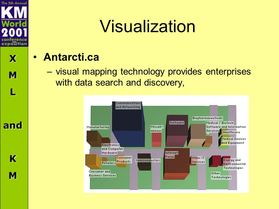 XMLandKM Visualization Antarcti.ca –visual mapping technology provides enterprises with data search and discovery,