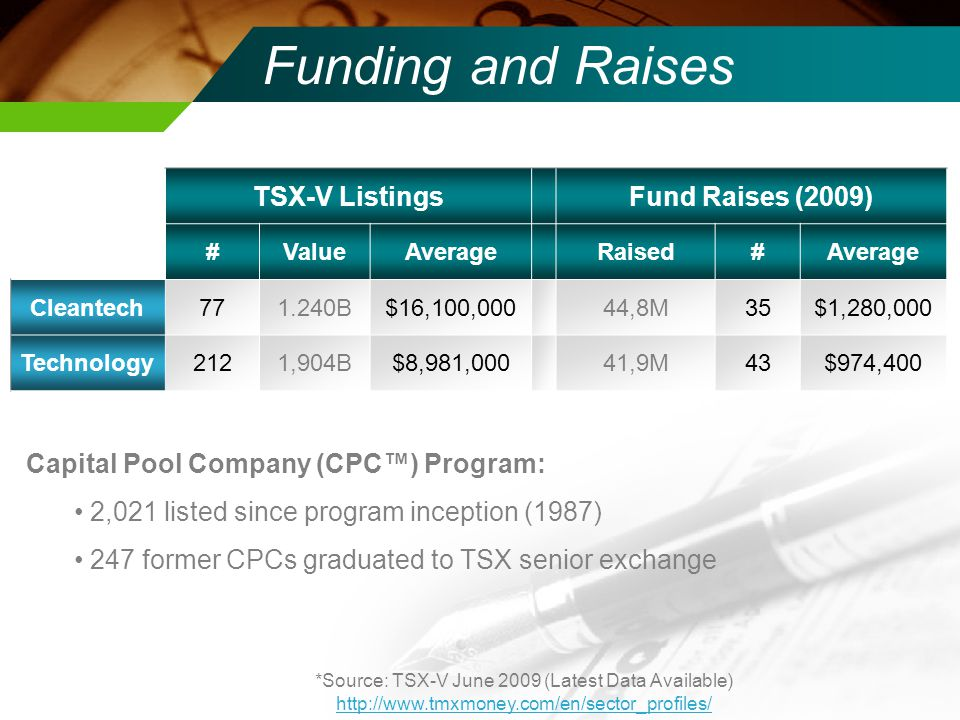 Funding and Raises TSX-V ListingsFund Raises (2009) #ValueAverageRaised#Average Cleantech771.240B$16,100,00044,8M35$1,280,000 Technology2121,904B$8,981,00041,9M43$974,400 *Source: TSX-V June 2009 (Latest Data Available) http://www.tmxmoney.com/en/sector_profiles/ Capital Pool Company (CPC™) Program: 2,021 listed since program inception (1987) 247 former CPCs graduated to TSX senior exchange