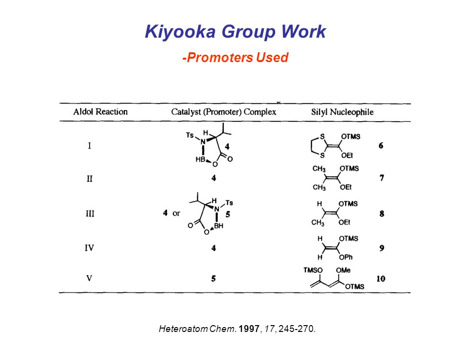 Kiyooka Group Work -Promoters Used Heteroatom Chem. 1997, 17, 245-270.