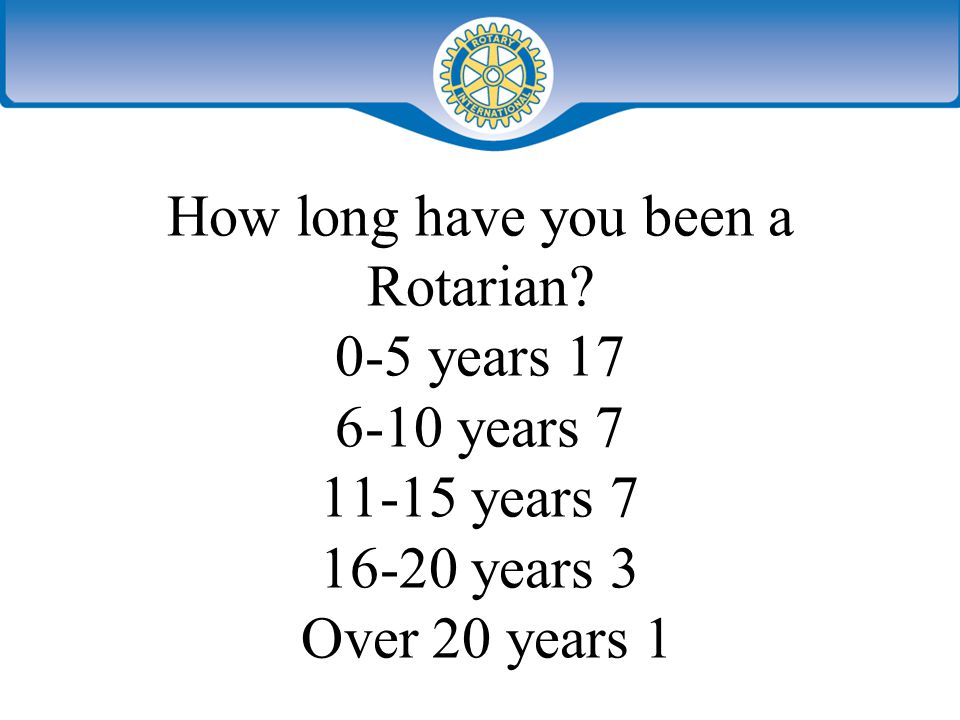What is your age group? Under 30 – 6 30-40 – 9 41-50 – 9 51-60 – 3 Over 60 - 8