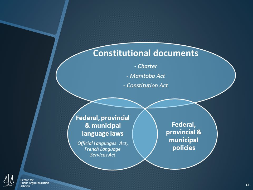 Centre for Public Legal Education Alberta 12 Constitutional documents - Charter - Manitoba Act - Constitution Act Federal, provincial & municipal policies Federal, provincial & municipal language laws Official Languages Act, French Language Services Act