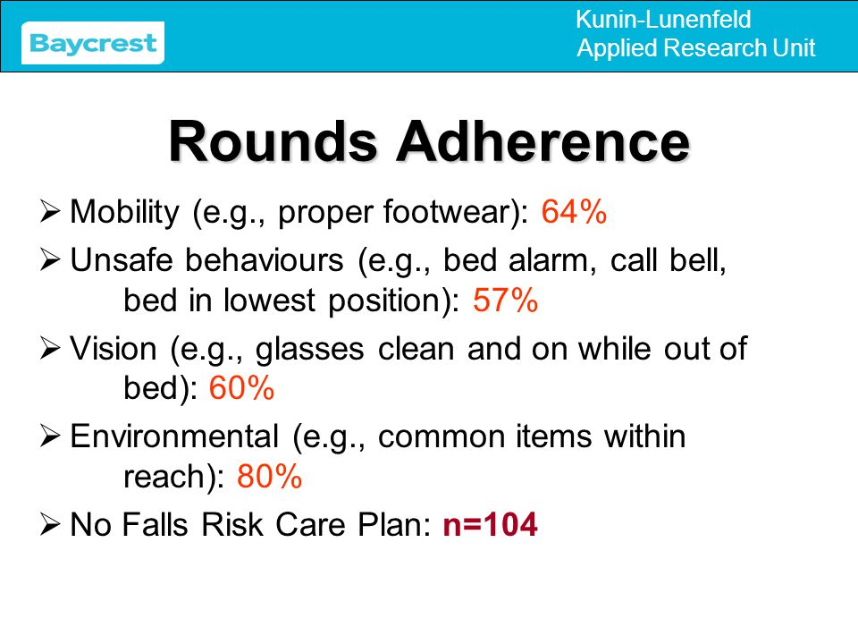 Kunin-Lunenfeld Applied Research Unit Rounds Adherence  Mobility (e.g., proper footwear): 64%  Unsafe behaviours (e.g., bed alarm, call bell, bed in