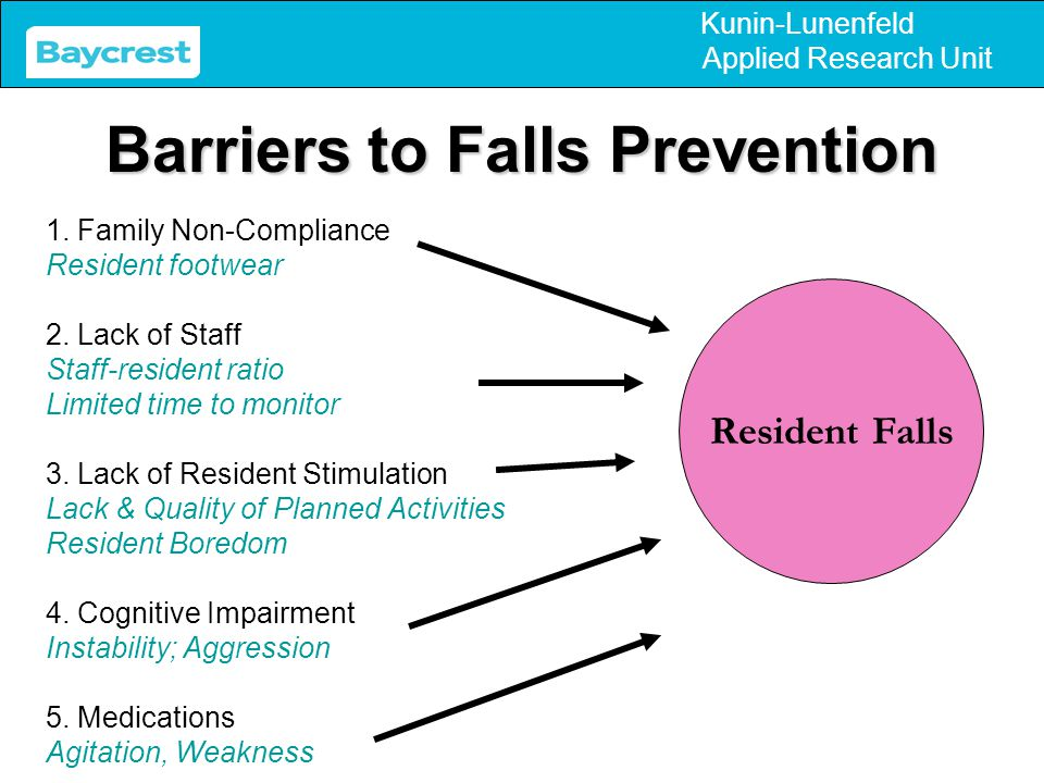 Kunin-Lunenfeld Applied Research Unit Barriers to Falls Prevention 1. Family Non-Compliance Resident footwear 2. Lack of Staff Staff-resident ratio Li
