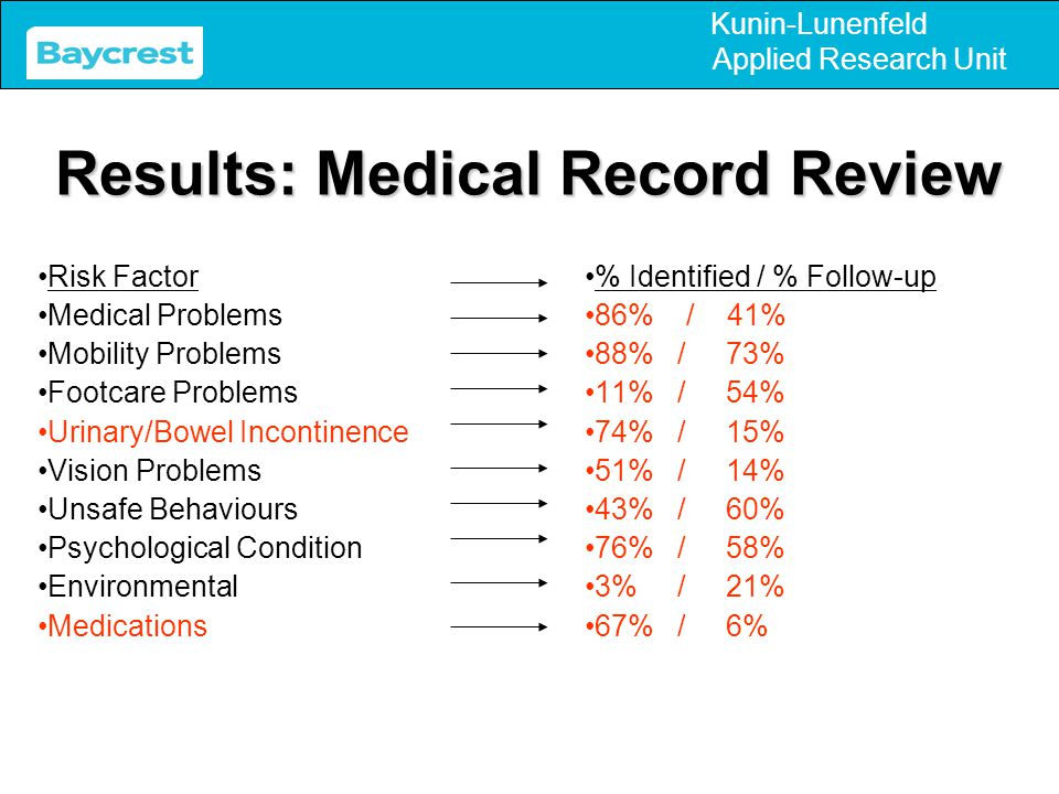 Kunin-Lunenfeld Applied Research Unit Barriers: Preventing Falls or Implementing Interventions  Staff (RN's and PSW's) acknowledge multiple factors which contribute to falls  Despite lack of both formal and informal discussion on falls, seen as important  Discrepancy in falls quality improvement actions among units at the facilities  Interventions toward fall quality improvement tend toward retroactive not preventative strategies  Infrequent in-service training