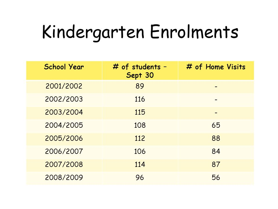 Kindergarten Enrolments School Year# of students – Sept 30 # of Home Visits 2001/200289- 2002/2003116- 2003/2004115- 2004/200510865 2005/200611288 200