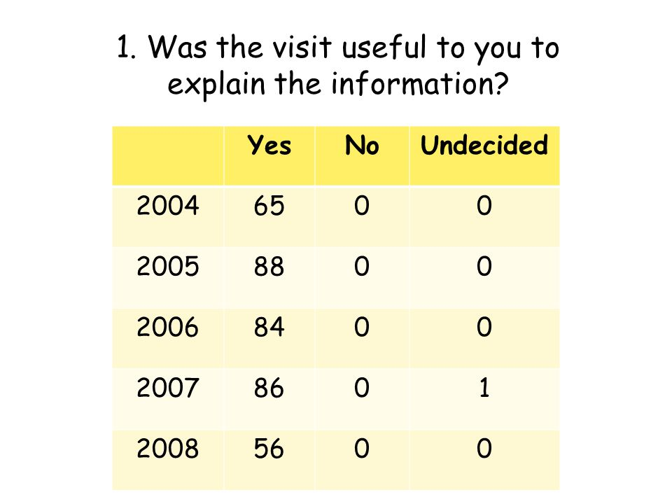 1. Was the visit useful to you to explain the information? YesNoUndecided 20046500 20058800 20068400 20078601 20085600