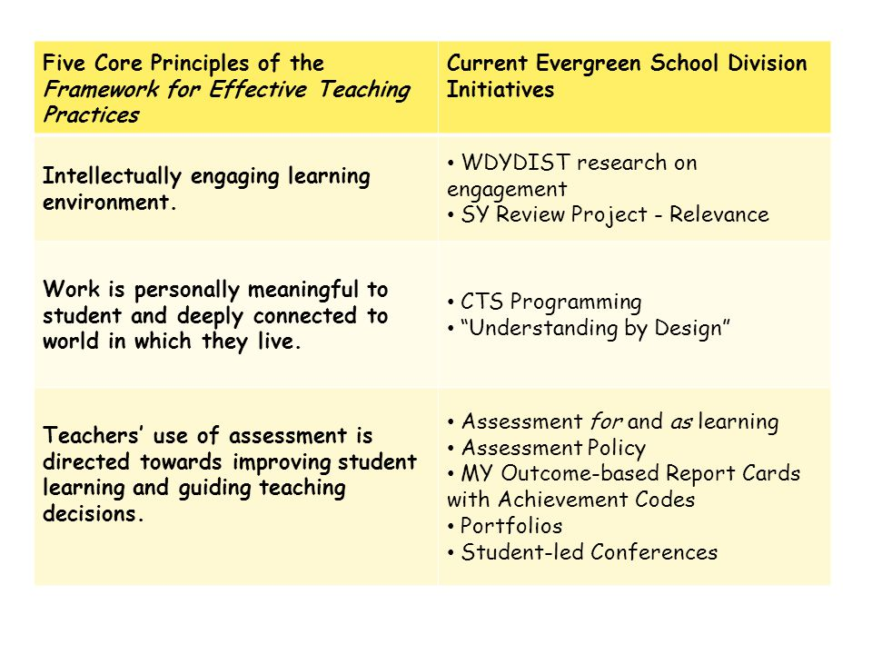 Five Core Principles of the Framework for Effective Teaching Practices Current Evergreen School Division Initiatives Intellectually engaging learning