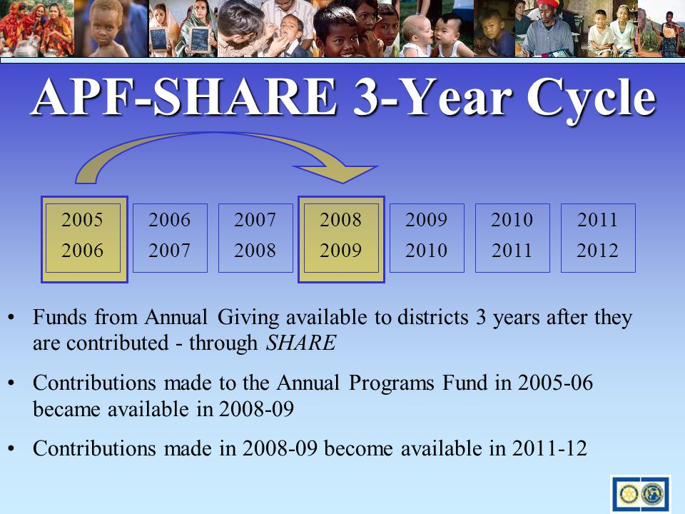 APF-SHARE 3-Year Cycle Funds from Annual Giving available to districts 3 years after they are contributed - through SHARE Contributions made to the An
