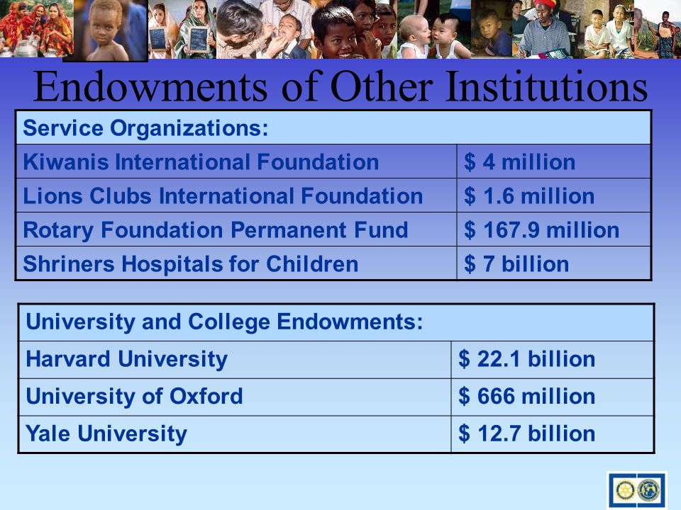 Endowments of Other Institutions Service Organizations: Kiwanis International Foundation$ 4 million Lions Clubs International Foundation$ 1.6 million