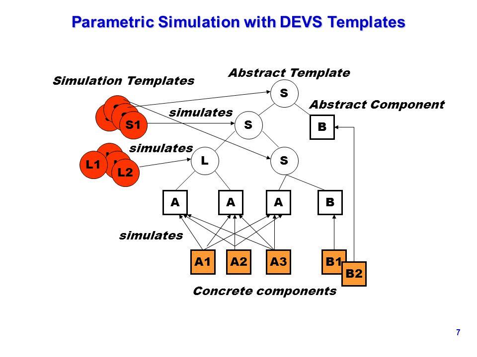 7 Parametric Simulation with DEVS Templates L AA S S B S A B A2B1A1A3 L S S S S1 LL1 L2 Simulation Templates Concrete components B2 simulates Abstract Template Abstract Component simulates