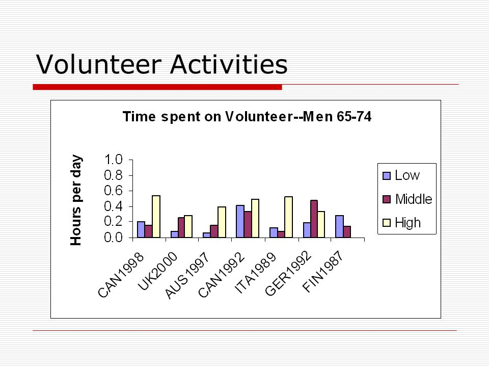 Volunteer Activities