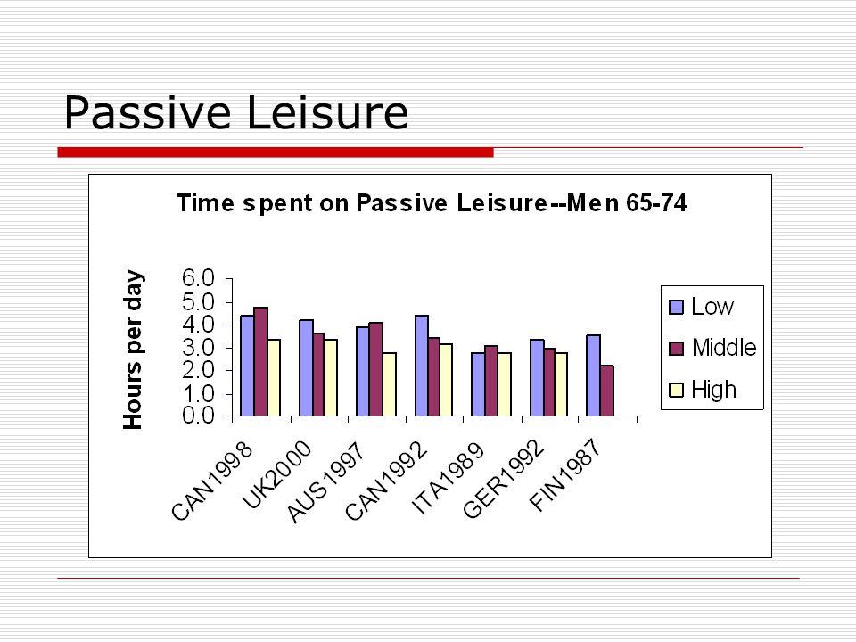 Passive Leisure