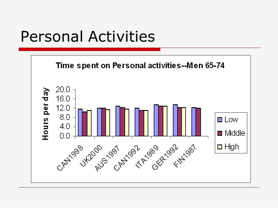 Personal Activities