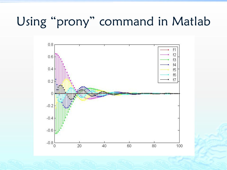 Using prony command in Matlab