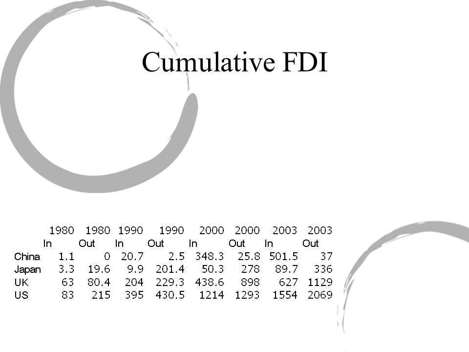 Cumulative FDI