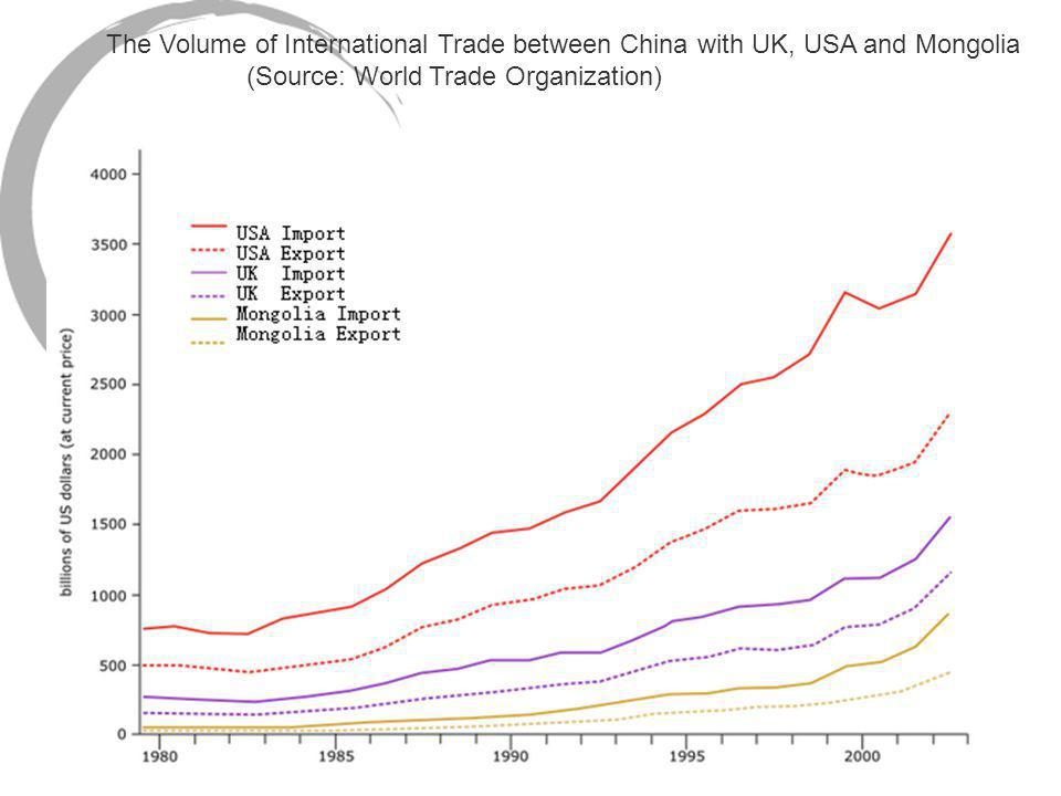 The Volume of International Trade between China with UK, USA and Mongolia (Source: World Trade Organization)