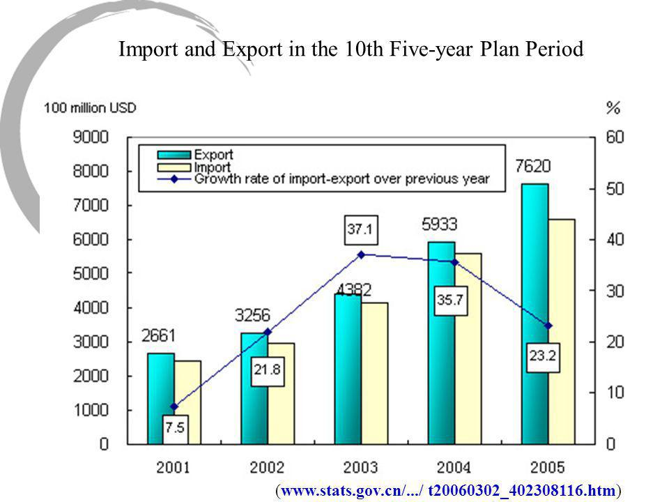 Import and Export in the 10th Five-year Plan Period (www.stats.gov.cn/.../ t20060302_402308116.htm)