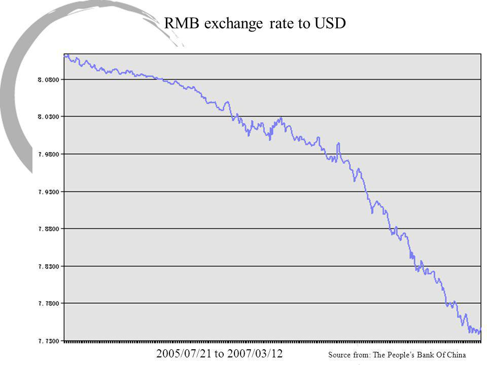RMB exchange rate to USD 2005/07/21 to 2007/03/12 Source from: The People's Bank Of China