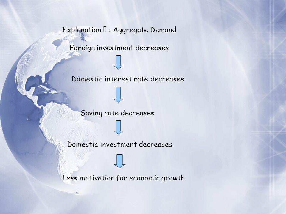 Explanation Ⅴ : Aggregate Demand Foreign investment decreases Domestic interest rate decreases Saving rate decreases Domestic investment decreases Less motivation for economic growth