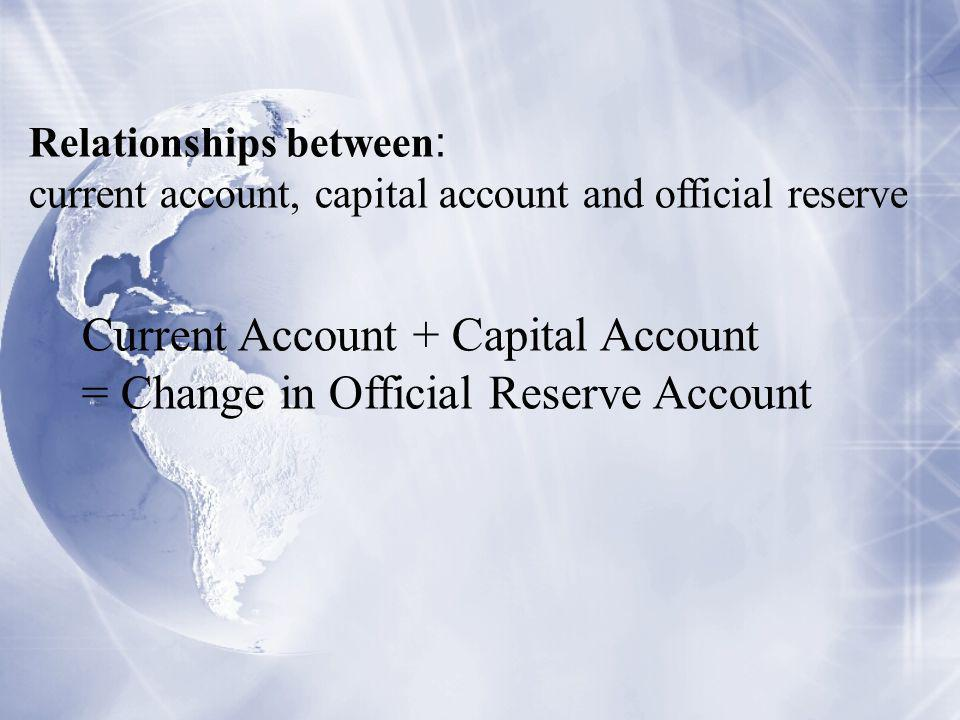 Relationships between : current account, capital account and official reserve Current Account + Capital Account = Change in Official Reserve Account