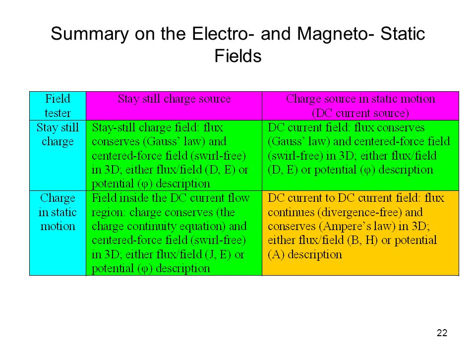 22 Summary on the Electro- and Magneto- Static Fields