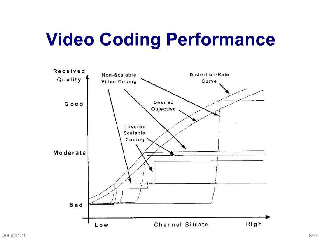 2005/01/194/14 Layered Scalable Coding ● Signal-to-noise ratio (SNR) Scaling ● Temporal scaling ● Spatial scaling Enhancement layer must be entirely transmitted, received, and decoded in order to provide any enhancement at all.