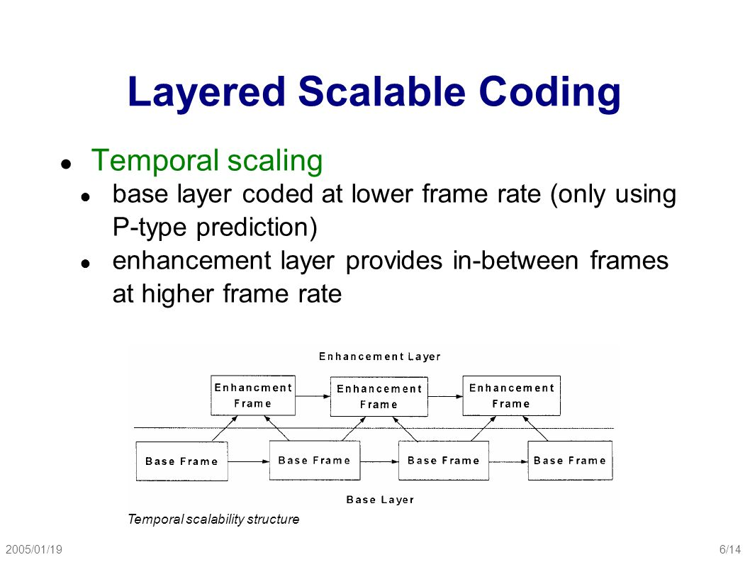 2005/01/196/14 Layered Scalable Coding ● Temporal scaling ● base layer coded at lower frame rate (only using P-type prediction) ● enhancement layer provides in-between frames at higher frame rate Temporal scalability structure