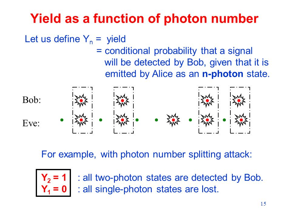 15 Yield as a function of photon number Bob: Eve: Let us define Y n = yield = conditional probability that a signal will be detected by Bob, given that it is emitted by Alice as an n-photon state.