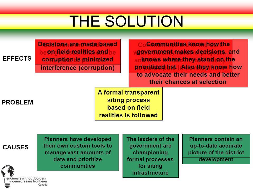 THE SOLUTION No consistent way of selecting communities for infrastructure Decisions are made on best guesses, and can be subject to political interference (corruption) Processes that are in place lack the political will to be followed Planners lack the necessary information to guide even development Planners lack necessary tools to analyze large amounts of data, and thus make transparent decisions Communities are in the dark with how they receive projects, and thus limited in their ability to participate in development PROBLEM EFFECTS CAUSES A formal transparent siting process based on field realities is followed Planners have developed their own custom tools to manage vast amounts of data and prioritize communities The leaders of the government are championing formal processes for siting infrastructure Planners contain an up-to-date accurate picture of the district Decisions are made based on field realities and corruption is minimized Communities know how the government makes decisions, and knows where they stand on the prioritized list.