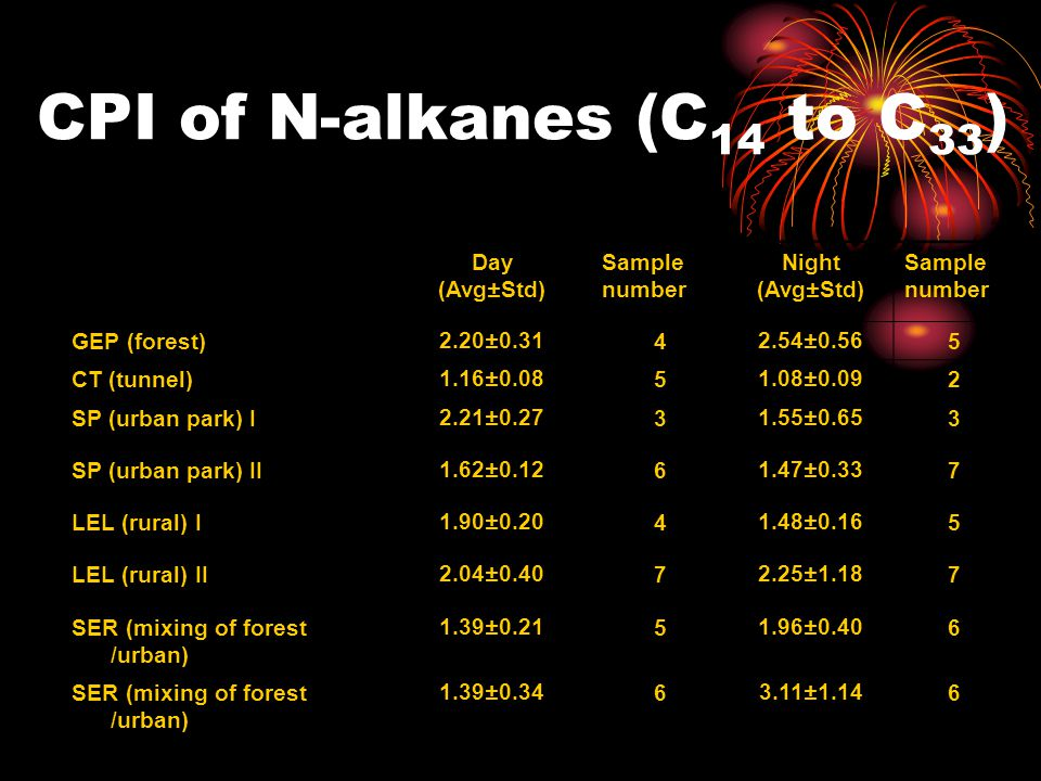 CPI of N-alkanes (C 14 to C 33 ) Day (Avg±Std) Sample number Night (Avg±Std) Sample number GEP (forest)2.20±0.3142.54±0.565 CT (tunnel)1.16±0.0851.08±0.092 SP (urban park) I2.21±0.2731.55±0.653 SP (urban park) II1.62±0.1261.47±0.337 LEL (rural) I1.90±0.2041.48±0.165 LEL (rural) II2.04±0.4072.25±1.187 SER (mixing of forest /urban) 1.39±0.2151.96±0.406 SER (mixing of forest /urban) 1.39±0.3463.11±1.146