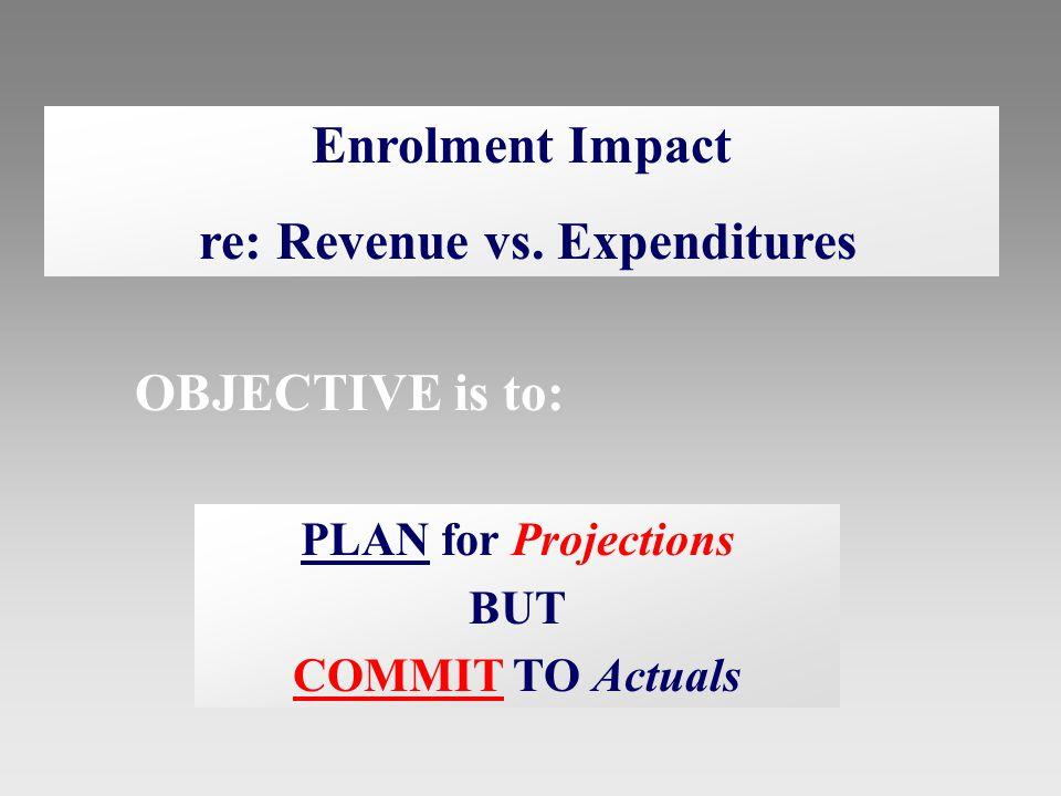 Enrolment Impact re: Revenue vs.