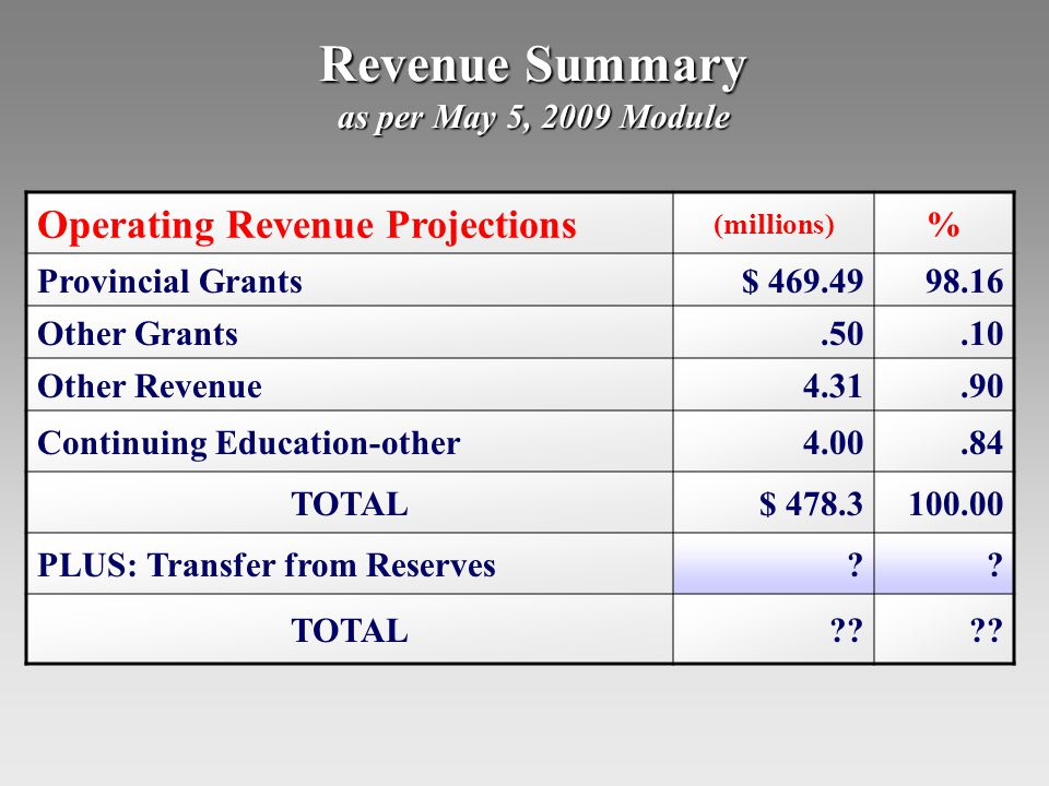 Revenue Summary as per May 5, 2009 Module Operating Revenue Projections (millions) % Provincial Grants$ 469.4998.16 Other Grants.50.10 Other Revenue4.31.90 Continuing Education-other4.00.84 TOTAL$ 478.3100.00 PLUS: Transfer from Reserves .