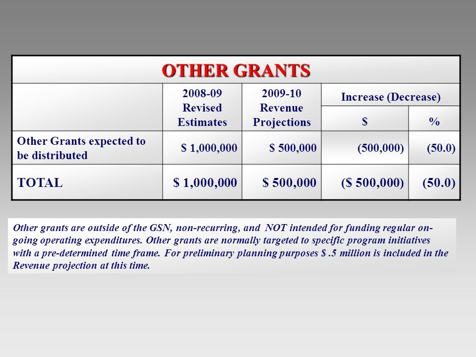 OTHER GRANTS 2008-09 Revised Estimates 2009-10 Revenue Projections Increase (Decrease) $% Other Grants expected to be distributed $ 1,000,000$ 500,000(500,000)(50.0) TOTAL$ 1,000,000$ 500,000($ 500,000)(50.0) Other grants are outside of the GSN, non-recurring, and NOT intended for funding regular on- going operating expenditures.