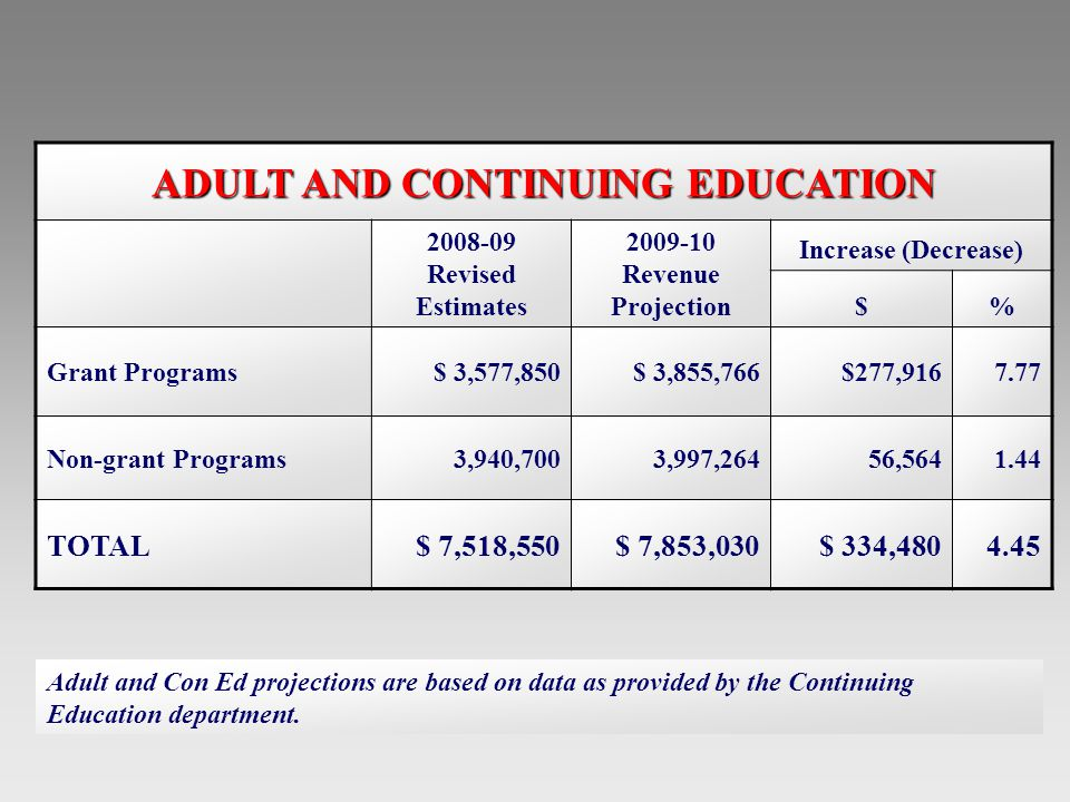 ADULT AND CONTINUING EDUCATION 2008-09 Revised Estimates 2009-10 Revenue Projection Increase (Decrease) $% Grant Programs$ 3,577,850$ 3,855,766$277,9167.77 Non-grant Programs3,940,7003,997,26456,5641.44 TOTAL$ 7,518,550$ 7,853,030$ 334,4804.45 Adult and Con Ed projections are based on data as provided by the Continuing Education department.