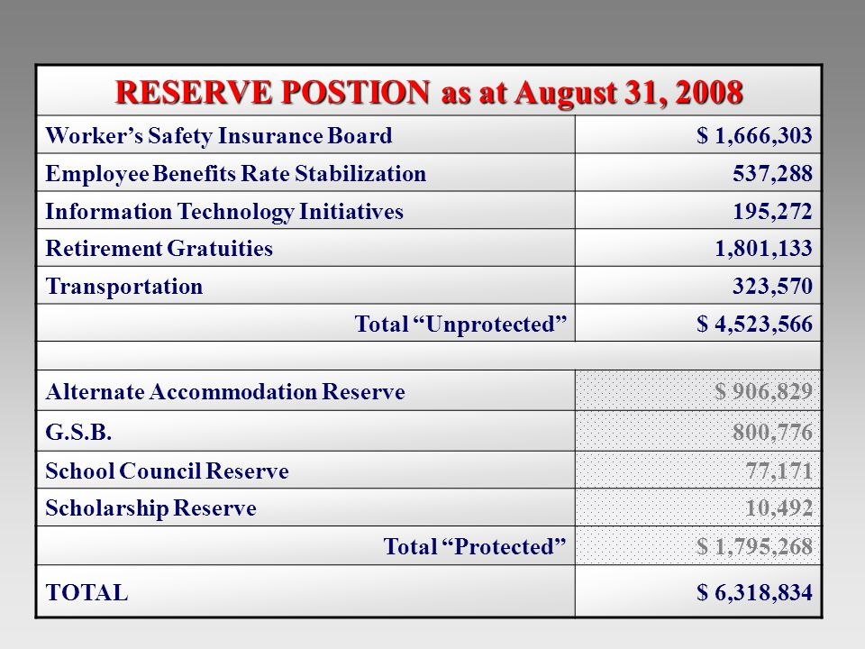 2008-09 Operating Budget RESERVE POSTION as at August 31, 2008 Worker's Safety Insurance Board$ 1,666,303 Employee Benefits Rate Stabilization537,288 Information Technology Initiatives195,272 Retirement Gratuities1,801,133 Transportation323,570 Total Unprotected $ 4,523,566 Alternate Accommodation Reserve$ 906,829 G.S.B.800,776 School Council Reserve77,171 Scholarship Reserve10,492 Total Protected $ 1,795,268 TOTAL$ 6,318,834