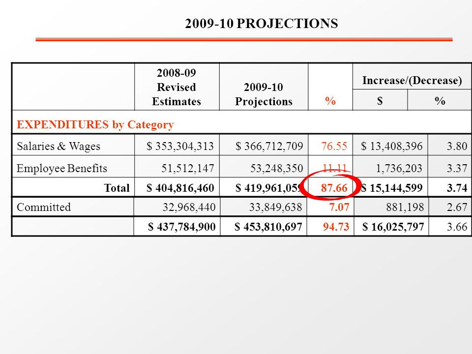 Revised Estimates Projections% Increase/(Decrease) $% EXPENDITURES by Category Salaries & Wages$ 353,304,313$ 366,712, $ 13,408, Employee Benefits51,512,14753,248, ,736, Total$ 404,816,460$ 419,961, $ 15,144, PROJECTIONS Committed 32,968,440 33,849, , $ 437,784,900$ 453,810, $ 16,025,