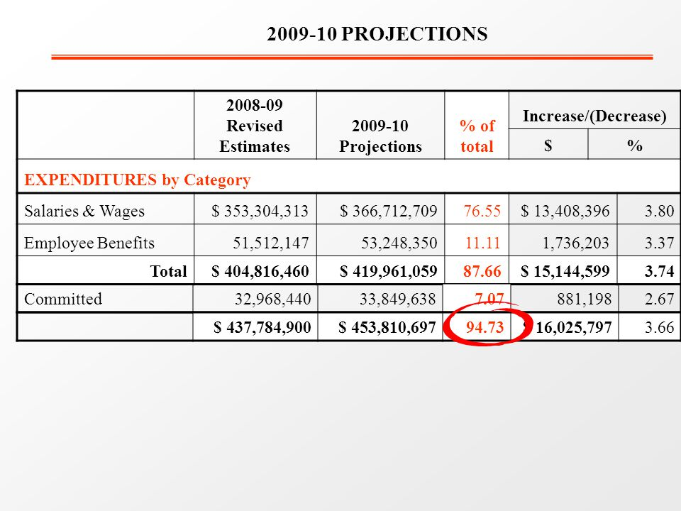 2008-09 Revised Estimates 2009-10 Projections % of total Increase/(Decrease) $% EXPENDITURES by Category Salaries & Wages$ 353,304,313$ 366,712,70976.55$ 13,408,3963.80 Employee Benefits51,512,14753,248,35011.111,736,2033.37 Total$ 404,816,460$ 419,961,05987.66$ 15,144,5993.74 2009-10 PROJECTIONS Committed 32,968,440 33,849,6387.07 881,1982.67 $ 437,784,900$ 453,810,69794.73$ 16,025,7973.66
