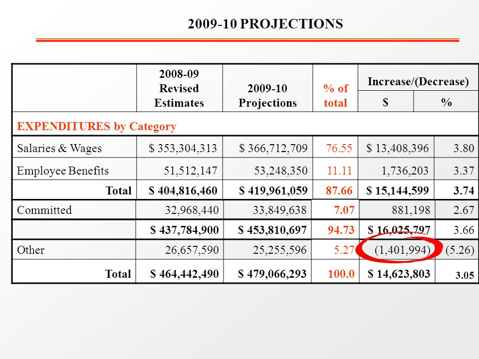 Revised Estimates Projections % of total Increase/(Decrease) $% EXPENDITURES by Category Salaries & Wages$ 353,304,313$ 366,712, $ 13,408, Employee Benefits51,512,14753,248, ,736, Total$ 404,816,460$ 419,961, $ 15,144, PROJECTIONS Committed 32,968,440 33,849, , $ 437,784,900$ 453,810, $ 16,025, Other26,657,59025,255, (1,401,994)(5.26) Total$ 464,442,490$ 479,066, $ 14,623,