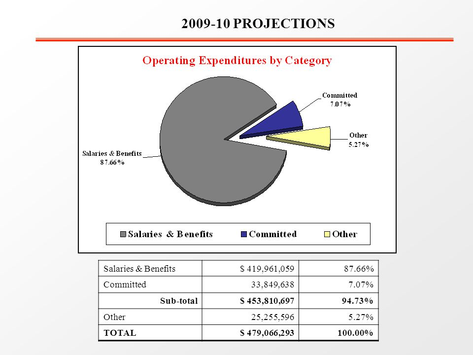 2009-10 PROJECTIONS Salaries & Benefits$ 419,961,05987.66% Committed33,849,6387.07% Sub-total$ 453,810,69794.73% Other25,255,5965.27% TOTAL$ 479,066,293100.00%