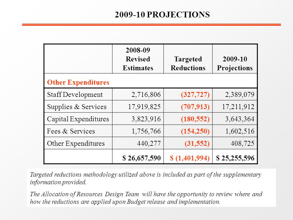 2008-09 Revised Estimates Targeted Reductions 2009-10 Projections Other Expenditures Staff Development2,716,806(327,727)2,389,079 Supplies & Services17,919,825(707,913)17,211,912 Capital Expenditures3,823,916(180,552)3,643,364 Fees & Services1,756,766(154,250)1,602,516 Other Expenditures440,277(31,552)408,725 $ 26,657,590$ (1,401,994)$ 25,255,596 2009-10 PROJECTIONS Targeted reductions methodology utilized above is included as part of the supplementary information provided.