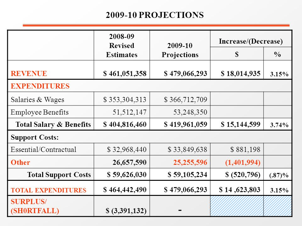 2008-09 Revised Estimates 2009-10 Projections Increase/(Decrease) $% REVENUE$ 461,051,358$ 479,066,293$ 18,014,935 3.15% EXPENDITURES Salaries & Wages$ 353,304,313$ 366,712,709 Employee Benefits51,512,14753,248,350 Total Salary & Benefits$ 404,816,460$ 419,961,059$ 15,144,599 3.74% Support Costs: Essential/Contractual$ 32,968,440$ 33,849,638$ 881,198 Other26,657,59025,255,596(1,401,994) Total Support Costs$ 59,626,030$ 59,105,234$ (520,796) (.87)% TOTAL EXPENDITURES $ 464,442,490$ 479,066,293$ 14,623,803 3.15% SURPLUS/ (SH0RTFALL)$ (3,391,132) - 2009-10 PROJECTIONS