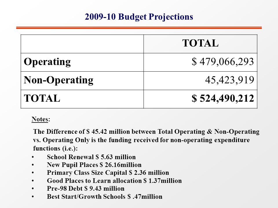2009-10 Budget Projections TOTAL Operating$ 479,066,293 Non-Operating45,423,919 TOTAL$ 524,490,212 Notes: The Difference of $ 45.42 million between Total Operating & Non-Operating vs.