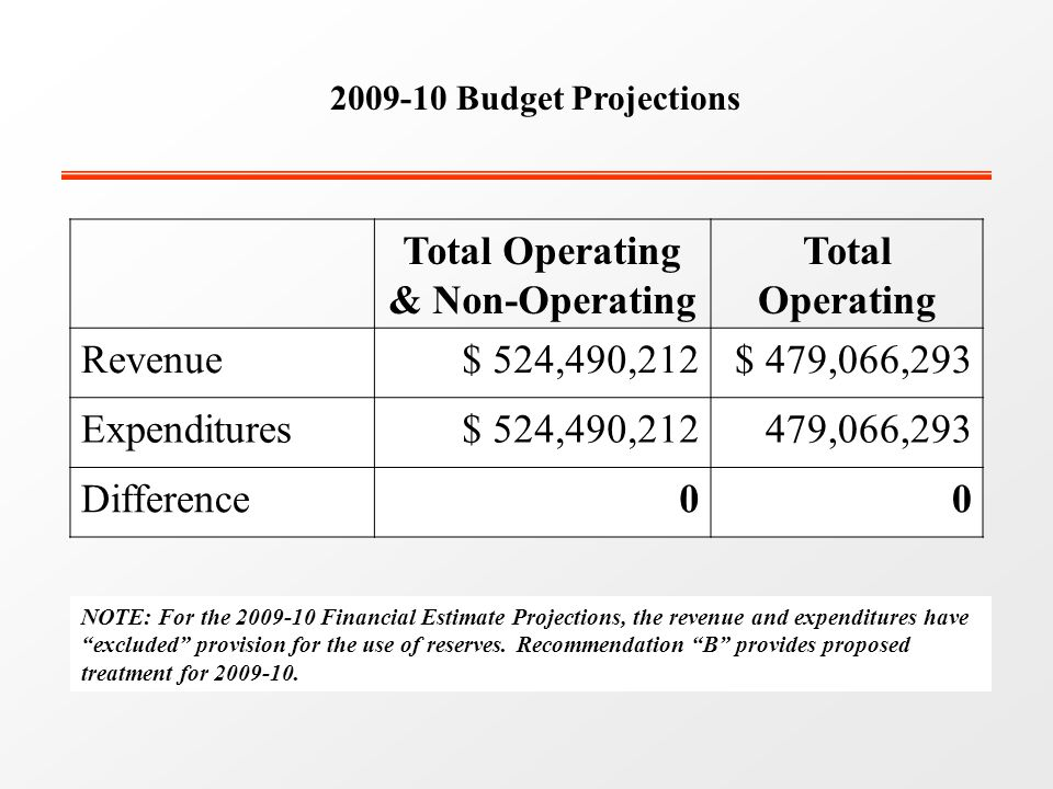 Budget Projections Total Operating & Non-Operating Total Operating Revenue$ 524,490,212$ 479,066,293 Expenditures$ 524,490,212479,066,293 Difference00 NOTE: For the Financial Estimate Projections, the revenue and expenditures have excluded provision for the use of reserves.