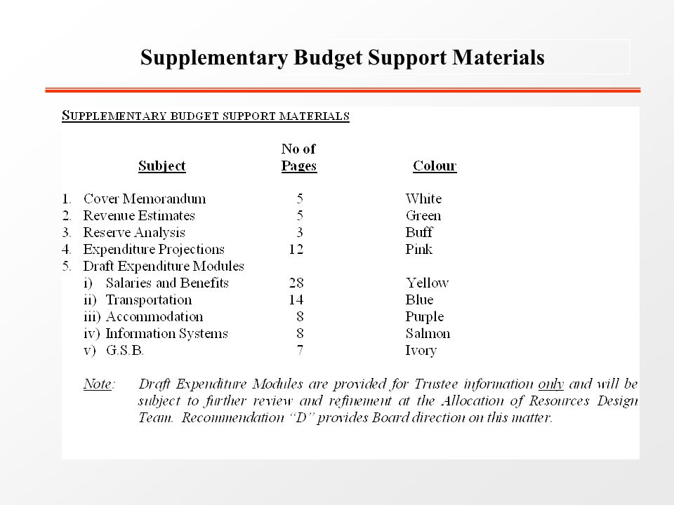 Supplementary Budget Support Materials