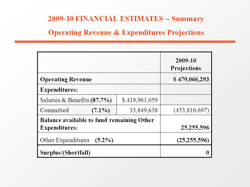 2009-10 Projections Operating Revenue$ 479,066,293 Expenditures: Salaries & Benefits (87.7%)$ 419,961,059 Committed (7.1%)33,849,638(453,810,697) Balance available to fund remaining Other Expenditures:25,255,596 Other Expenditures (5.2%)(25,255,596) Surplus/(Shortfall)0 2009-10 FINANCIAL ESTIMATES – Summary Operating Revenue & Expenditures Projections